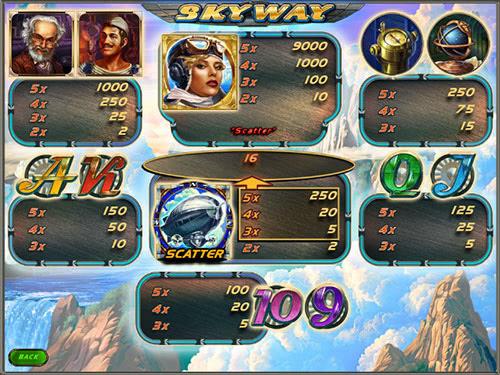 Sky way ігровий автомат